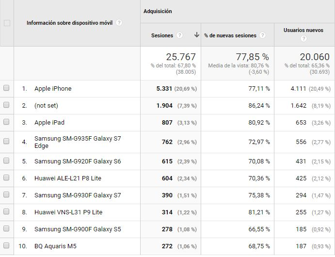 Dispositivos usados en un sitio web - Informe Google Analytics