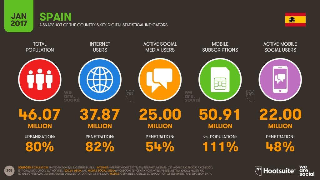 Informe 2017: Usuarios Internet, Social Media y Móvil en España